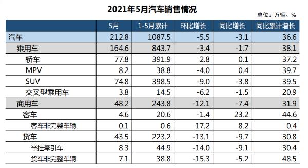 5月汽車産銷環比和同比均下降